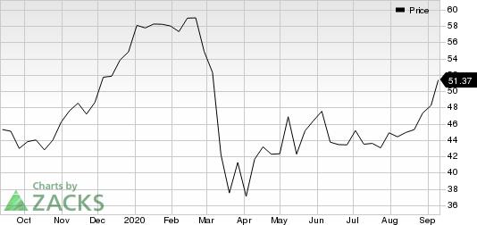 Verint Systems Inc. Price
