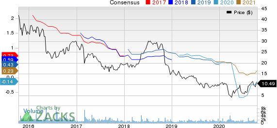 Fiesta Restaurant Group, Inc. Price and Consensus