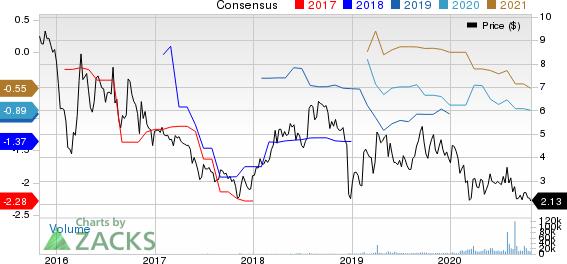 ADMA Biologics Inc Price and Consensus