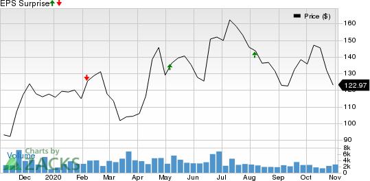 Alnylam Pharmaceuticals, Inc. Price and EPS Surprise