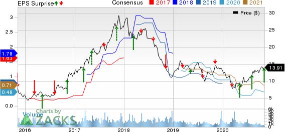 Kronos Worldwide Inc Price, Consensus and EPS Surprise