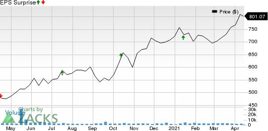 BlackRock, Inc. Price and EPS Surprise