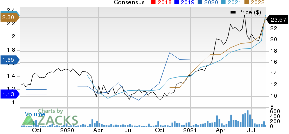 Capital Bancorp, Inc. Price and Consensus