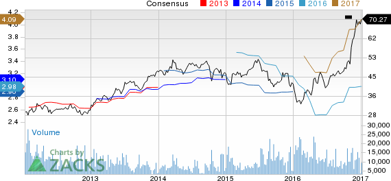 Top Ranked Momentum Stocks to Buy for January 9th