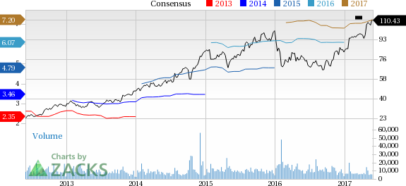 Royal Caribbean (RCL) Up 10.5% Since Earnings Report: Can It Continue?