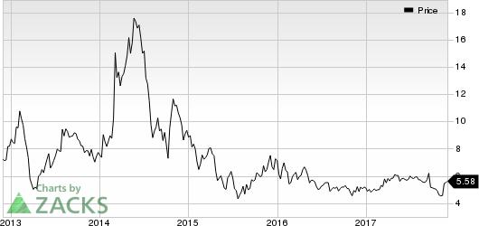 Maxwell Technologies, Inc. Price