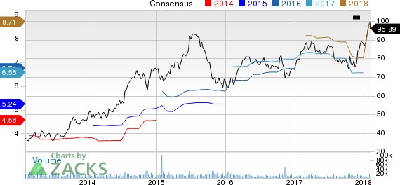 HCA Holdings, Inc. Price and Consensus