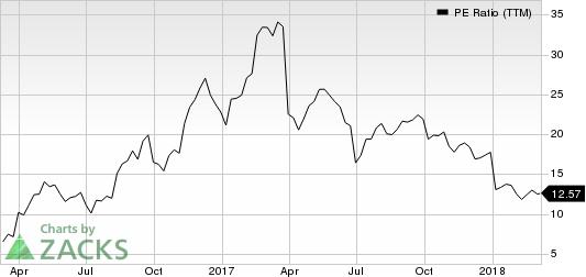 Chemours Company (The) PE Ratio (TTM)