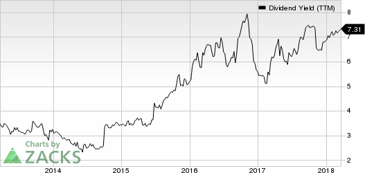 Sotherly Hotels Inc. Dividend Yield (TTM)