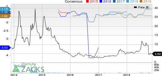 Arbutus Biopharma Corporation Price and Consensus