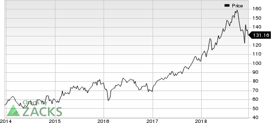 salesforce.com, inc. Price and Consensus