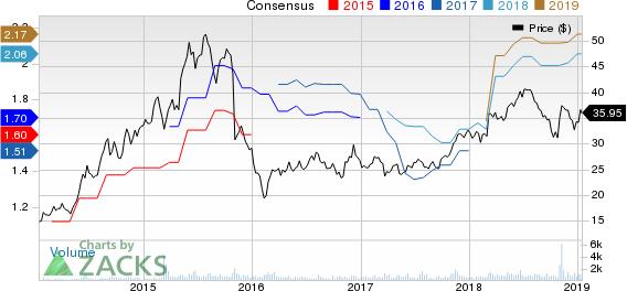 Marcus & Millichap, Inc. Price and Consensus