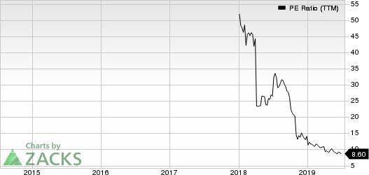 Elevate Credit, Inc. PE Ratio (TTM)