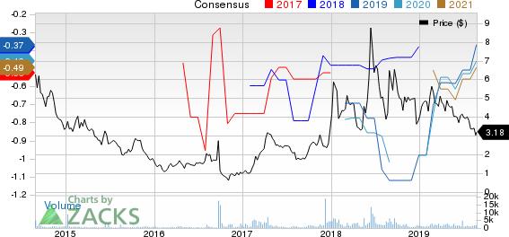 Galectin Therapeutics Inc. Price and Consensus