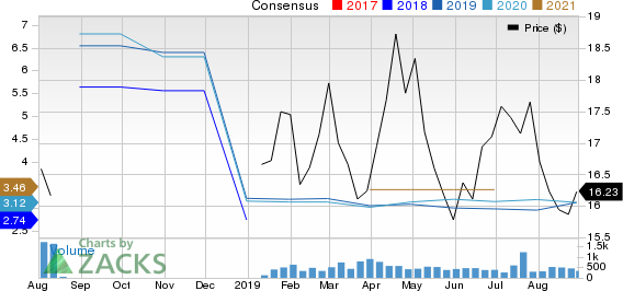 Volkswagen AG Price and Consensus