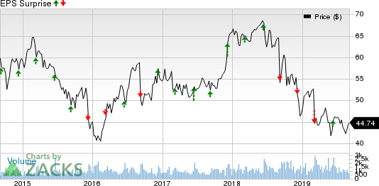 John Wiley & Sons, Inc. Price and EPS Surprise
