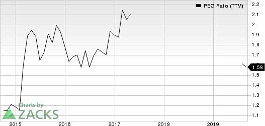 CDW Corporation PEG Ratio (TTM)