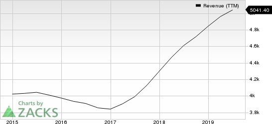 AMETEK, Inc. Revenue (TTM)