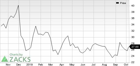 Hawaiian Holdings, Inc. Price