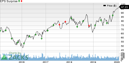 Eaton Corporation, PLC Price and EPS Surprise