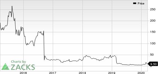 Novavax, Inc. Price