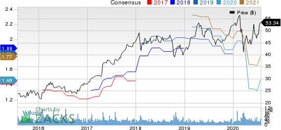 Graco Inc. Price and Consensus