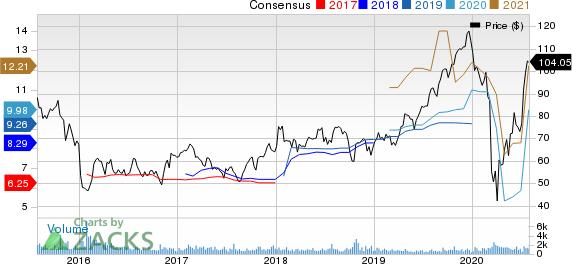 Asbury Automotive Group, Inc. Price and Consensus