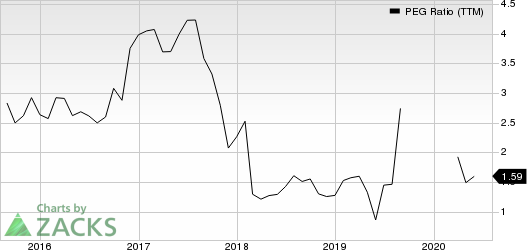 Owens  Minor, Inc. PEG Ratio (TTM)
