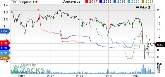 Apollo Investment Corporation Price, Consensus and EPS Surprise