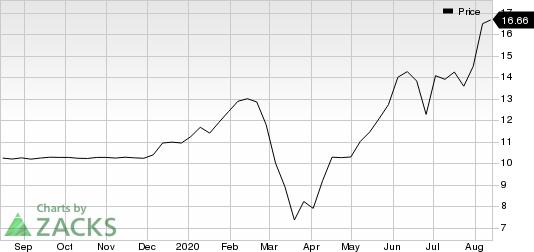 Vertiv Holdings Co. Price