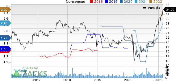 Primoris Services Corporation Price and Consensus