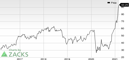 Western Alliance Bancorporation Price