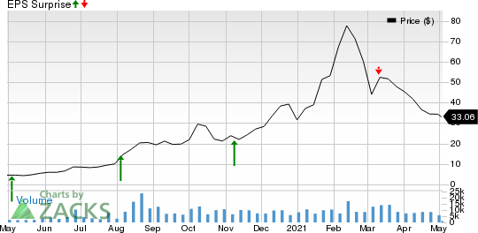 Exp World Holdings, Inc. Price and EPS Surprise