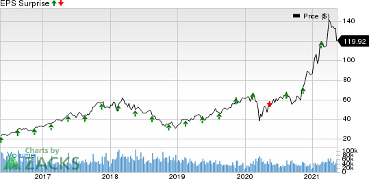 Applied Materials, Inc. Price and EPS Surprise