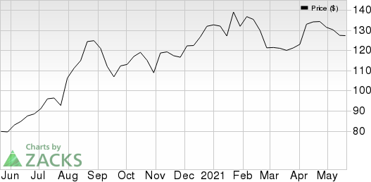 Bank Of Montreal Price and EPS Surprise