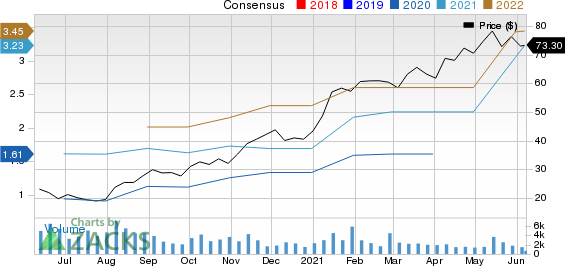Boot Barn Holdings, Inc. Price and Consensus