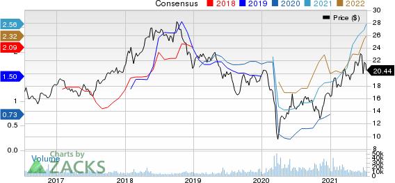 Equinor ASA Price and Consensus