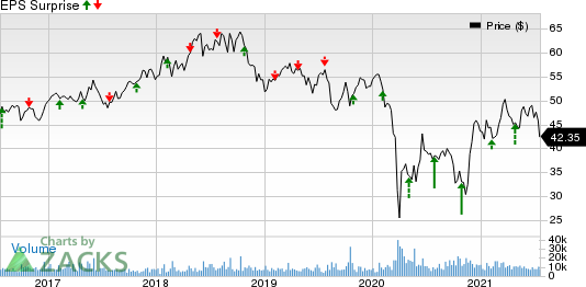 TotalEnergies SE Sponsored ADR Price and EPS Surprise