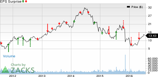 Oil Stocks to Watch in Q2 Earnings: APC, RRC, VLO & Others
