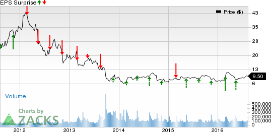 What's in Store for JC Penney (JCP) this Earnings Season?