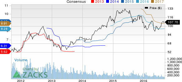 CONSOL Energy Scales 52-Week High on Shift to Natural Gas