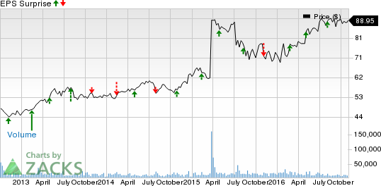 Kraft Heinz (KHC): A Beat in the Cards this Earnings Season?