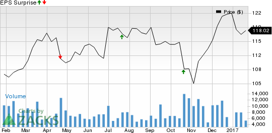Should You Buy Travelers Companies (TRV) Ahead of Earnings?