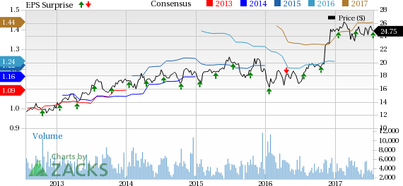 Associated Banc-Corp (ASB) Q2 Earnings In line, Costs Up