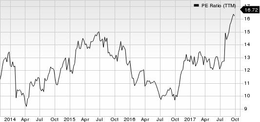Spirit Aerosystems Holdings, Inc. PE Ratio (TTM)
