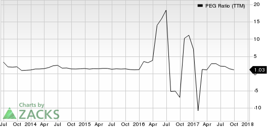 Western Digital Corporation PEG Ratio (TTM)