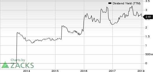 Hanmi Financial Corporation Dividend Yield (TTM)