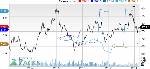 Entergy Corporation Price and Consensus