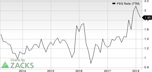 The Gap, Inc. PEG Ratio (TTM)