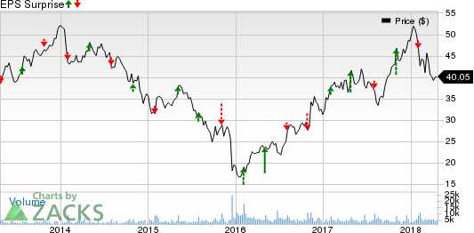 Kennametal Inc. Price and EPS Surprise